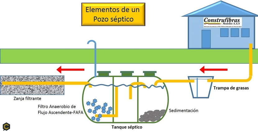 Cómo construir una fosa séptica
